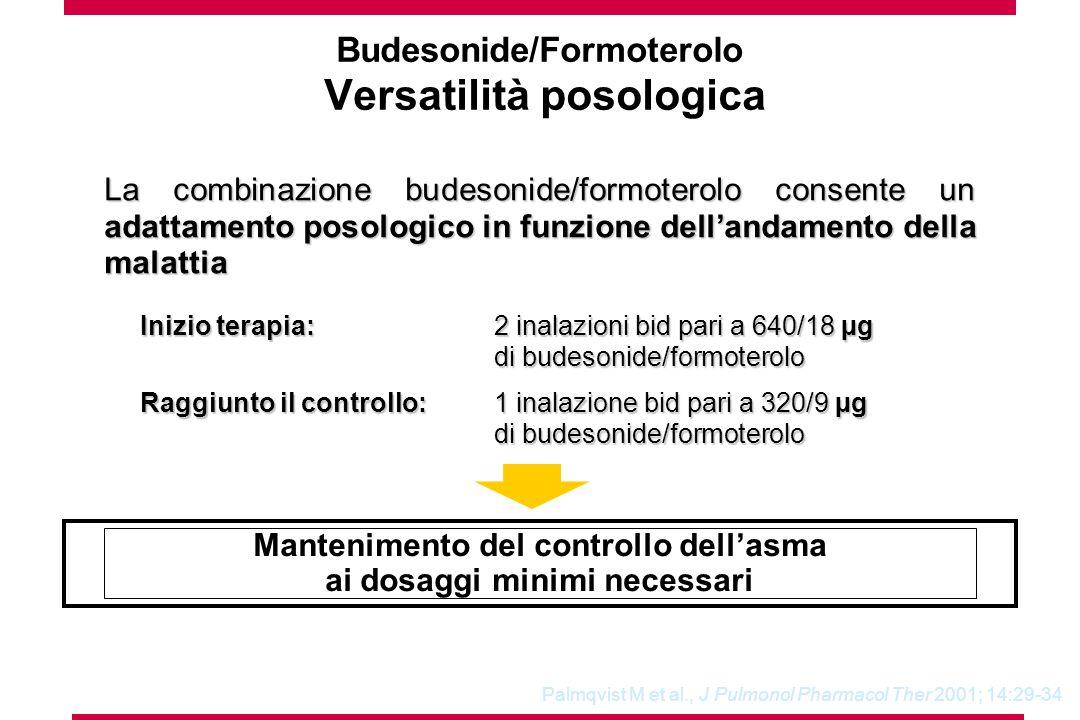 Mantenimento del controllo dellasma ai dosaggi minimi necessari La combinazione budesonide/formoterolo consente un adattamento posologico in funzione dellandamento della malattia Inizio terapia: 2 inalazioni bid pari a 640/18 µg di budesonide/formoterolo Inizio terapia: 2 inalazioni bid pari a 640/18 µg di budesonide/formoterolo Raggiunto il controllo:1 inalazione bid pari a 320/9 µg di budesonide/formoterolo Raggiunto il controllo:1 inalazione bid pari a 320/9 µg di budesonide/formoterolo Palmqvist M et al., J Pulmonol Pharmacol Ther 2001; 14:29-34 Budesonide/Formoterolo Versatilità posologica