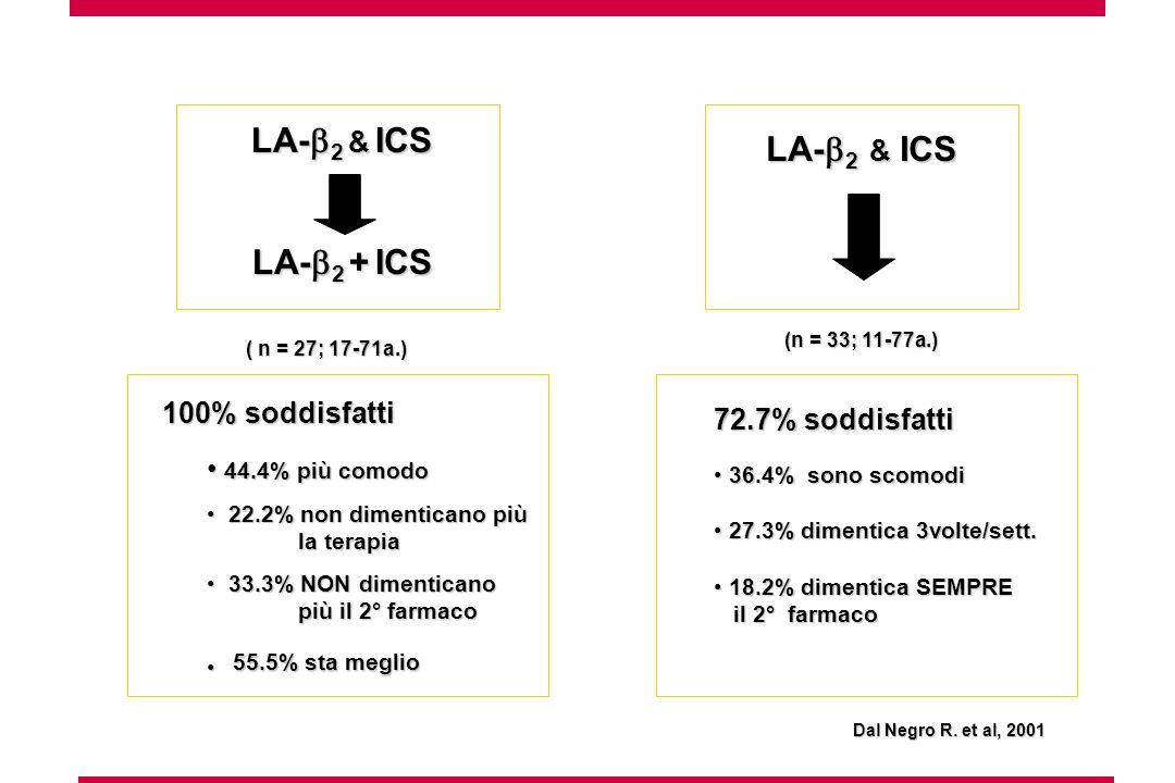 LA- 2 & ICS LA- 2 + ICS LA- 2 & ICS 100% soddisfatti 100% soddisfatti 44.4% più comodo 44.4% più comodo 22.2% non dimenticano più 22.2% non dimenticano più la terapia la terapia 33.3% NON dimenticano 33.3% NON dimenticano più il 2° farmaco più il 2° farmaco 72.7% soddisfatti 36.4% sono scomodi 36.4% sono scomodi 27.3% dimentica 3volte/sett.