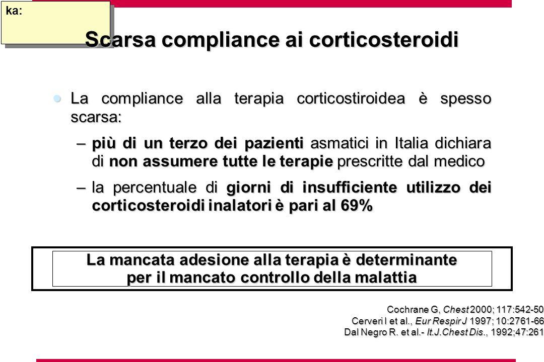 ka: La compliance alla terapia corticostiroidea è spesso scarsa: La compliance alla terapia corticostiroidea è spesso scarsa: –più di un terzo dei paz