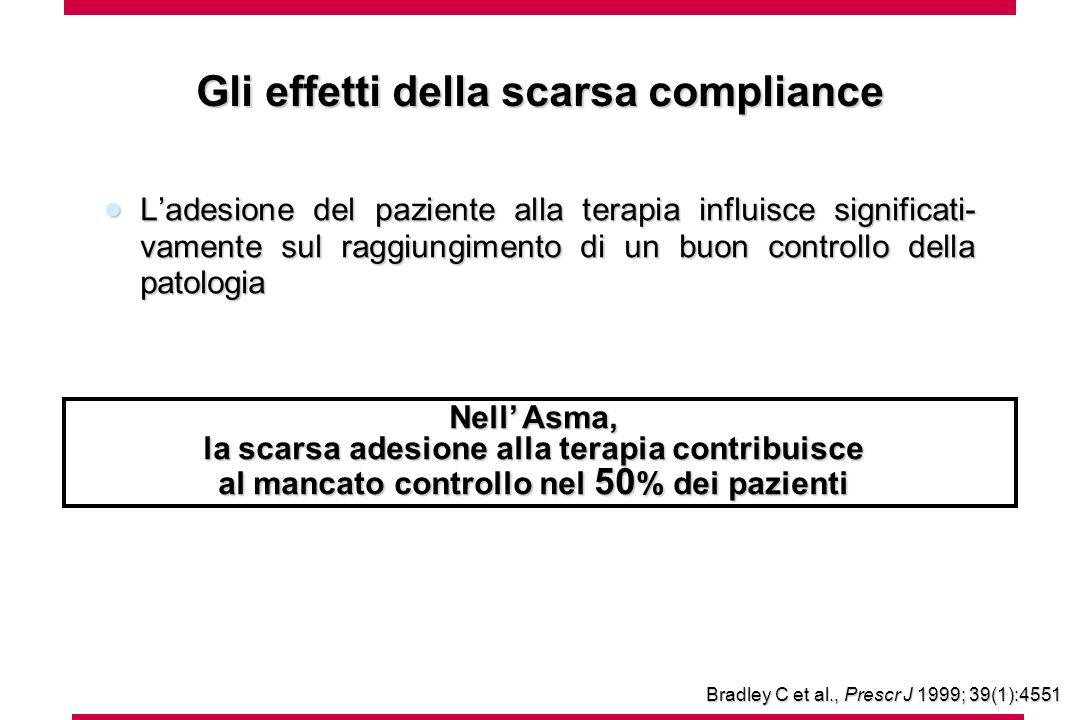 Ladesione del paziente alla terapia influisce significati- vamente sul raggiungimento di un buon controllo della patologia Ladesione del paziente alla terapia influisce significati- vamente sul raggiungimento di un buon controllo della patologia Nell Asma, la scarsa adesione alla terapia contribuisce al mancato controllo nel 50 % dei pazienti Bradley C et al., Prescr J 1999; 39(1):4551 Gli effetti della scarsa compliance