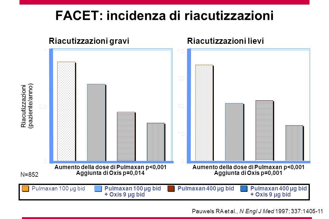 Riacutizzazioni(paziente/anno) Aumento della dose di Pulmaxan p<0,001 Aggiunta di Oxis p=0,014 Aumento della dose di Pulmaxan p<0,001 Aggiunta di Oxis