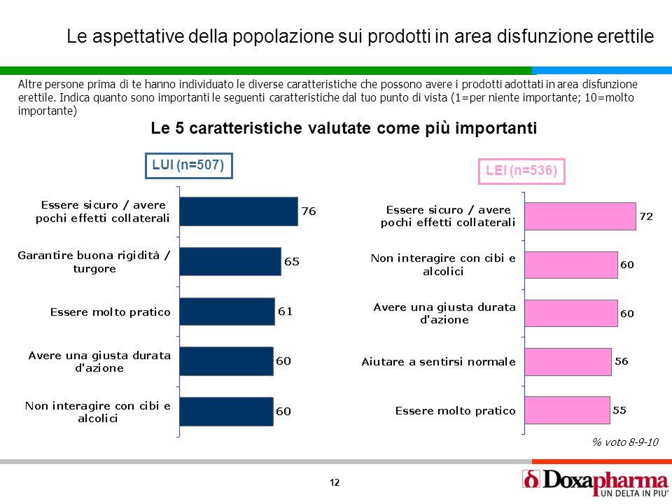 12 Le aspettative della popolazione sui prodotti in area disfunzione erettile LUI (n=507) LEI (n=536) Altre persone prima di te hanno individuato le d