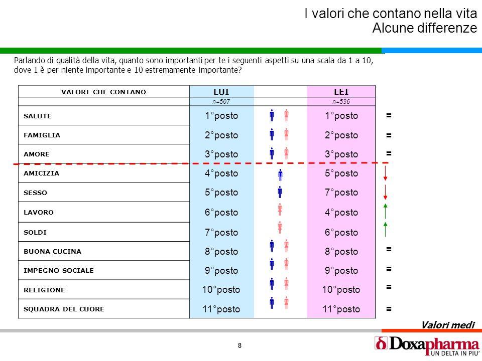 8 I valori che contano nella vita Alcune differenze Valori medi VALORI CHE CONTANO LUILEI n=507n=536 SALUTE 1°posto FAMIGLIA 2°posto AMORE 3°posto AMI