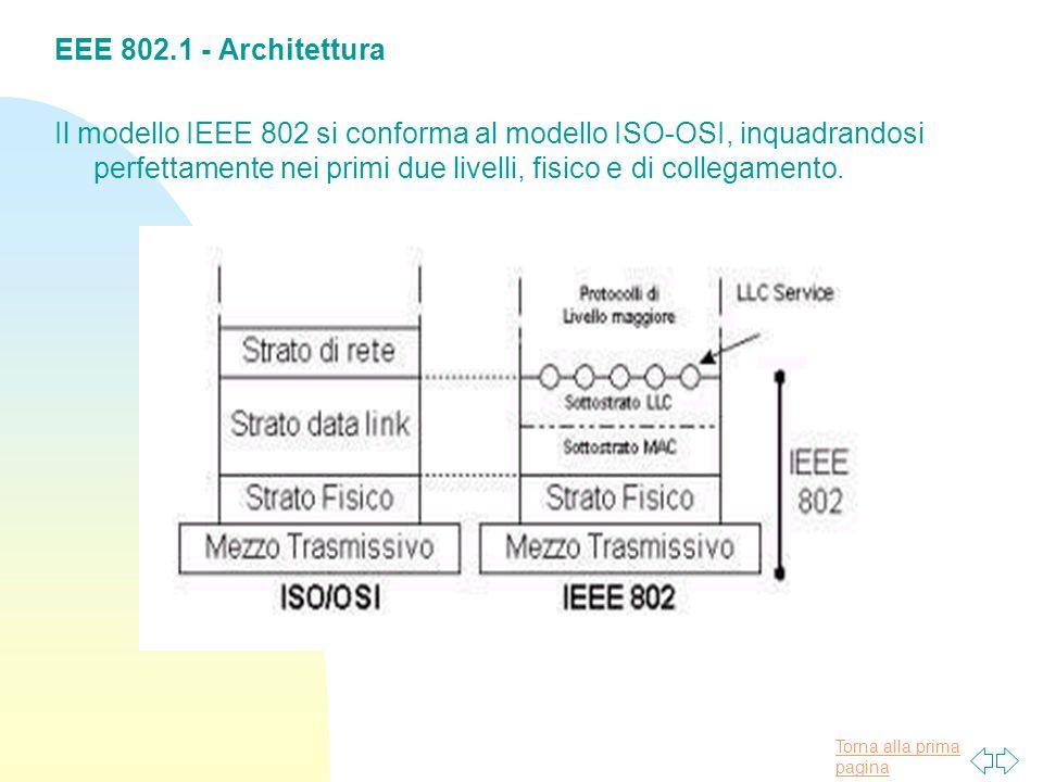 Torna alla prima pagina EEE 802.1 - Architettura Il modello IEEE 802 si conforma al modello ISO-OSI, inquadrandosi perfettamente nei primi due livelli