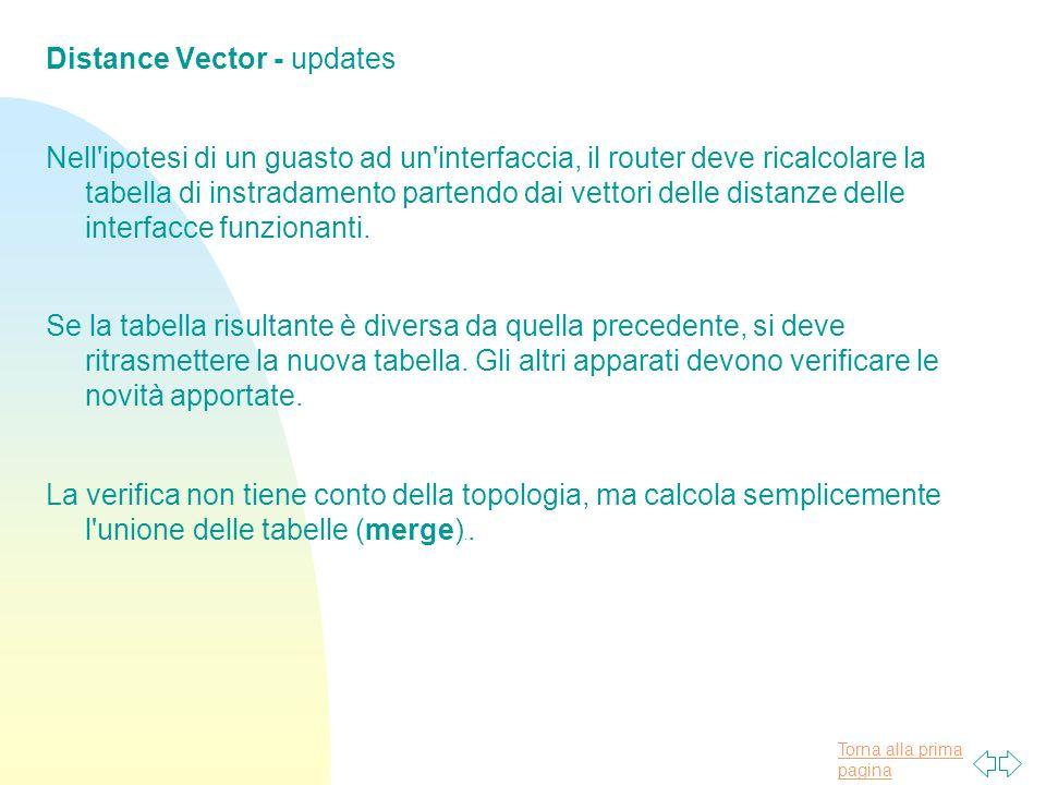 Torna alla prima pagina Distance Vector - updates Nell ipotesi di un guasto ad un interfaccia, il router deve ricalcolare la tabella di instradamento partendo dai vettori delle distanze delle interfacce funzionanti.