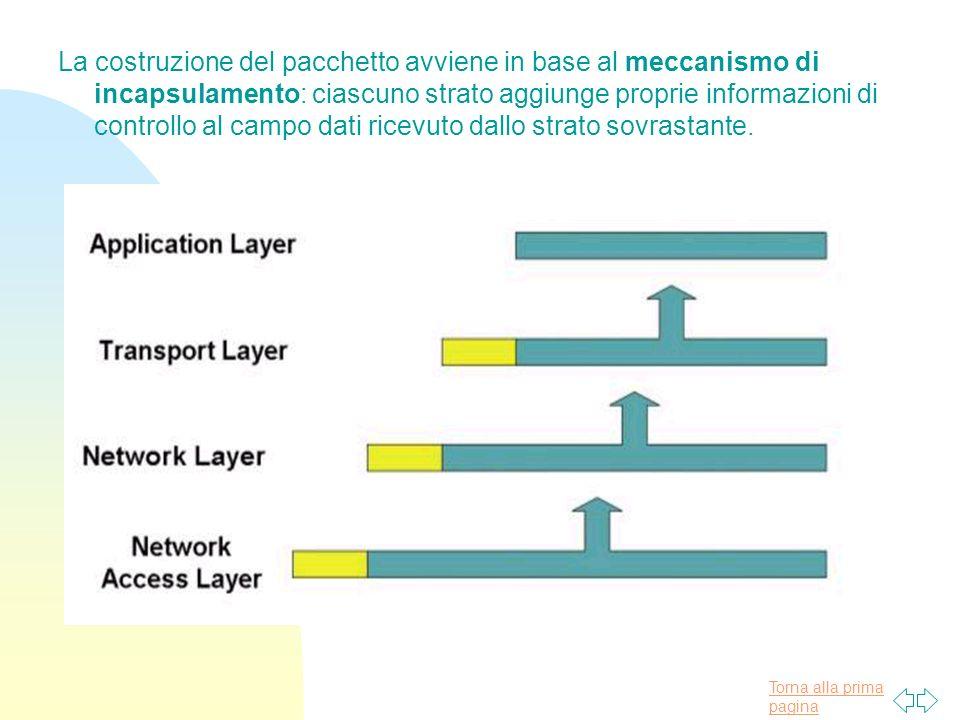 Torna alla prima pagina La costruzione del pacchetto avviene in base al meccanismo di incapsulamento: ciascuno strato aggiunge proprie informazioni di controllo al campo dati ricevuto dallo strato sovrastante.