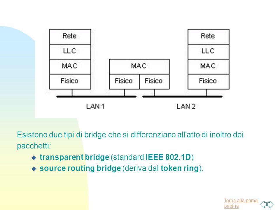 Torna alla prima pagina Esistono due tipi di bridge che si differenziano all atto di inoltro dei pacchetti: u transparent bridge (standard IEEE 802.1D) u source routing bridge (deriva dal token ring).
