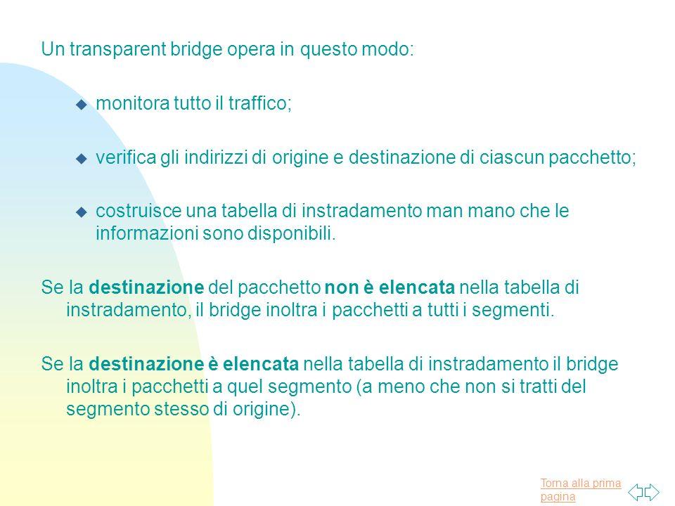 Torna alla prima pagina Un transparent bridge opera in questo modo: u monitora tutto il traffico; u verifica gli indirizzi di origine e destinazione di ciascun pacchetto; u costruisce una tabella di instradamento man mano che le informazioni sono disponibili.
