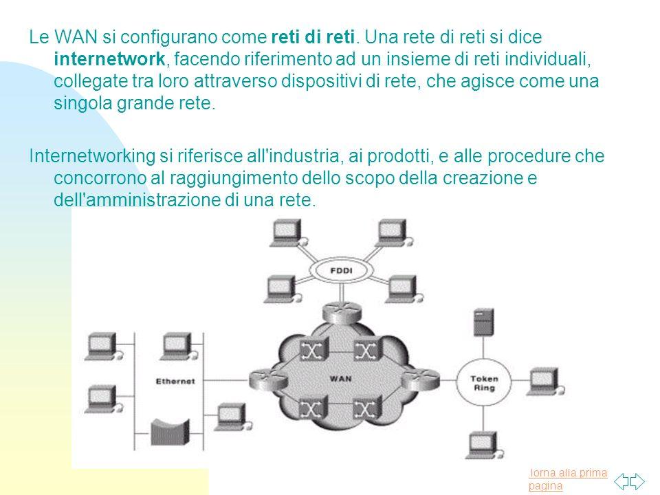 Torna alla prima pagina Le WAN si configurano come reti di reti.