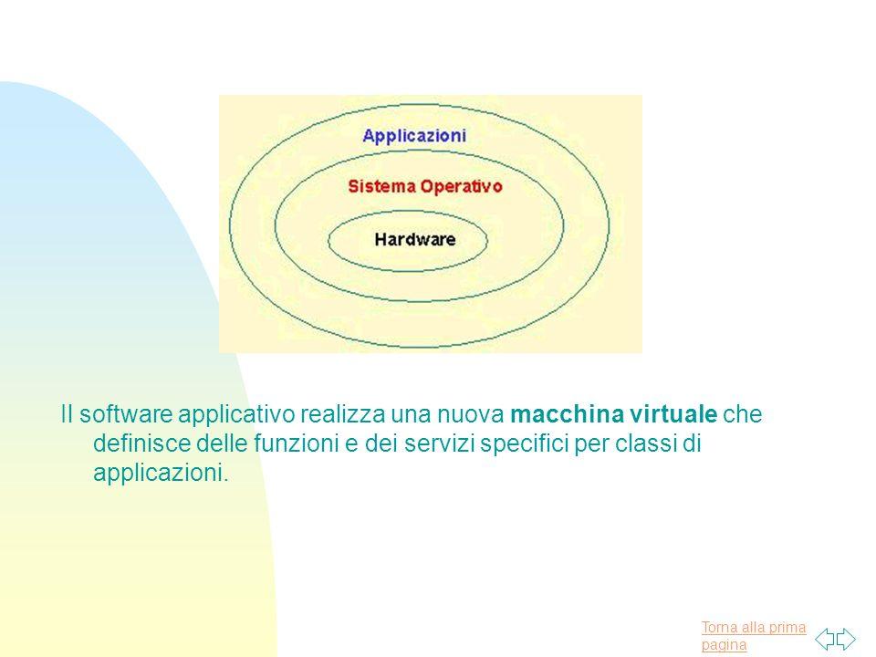 Torna alla prima pagina Il software applicativo realizza una nuova macchina virtuale che definisce delle funzioni e dei servizi specifici per classi di applicazioni.