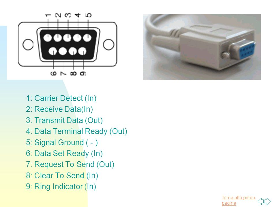 Torna alla prima pagina 1: Carrier Detect (In) 2: Receive Data(In) 3: Transmit Data (Out) 4: Data Terminal Ready (Out) 5: Signal Ground ( - ) 6: Data Set Ready (In) 7: Request To Send (Out) 8: Clear To Send (In) 9: Ring Indicator (In)