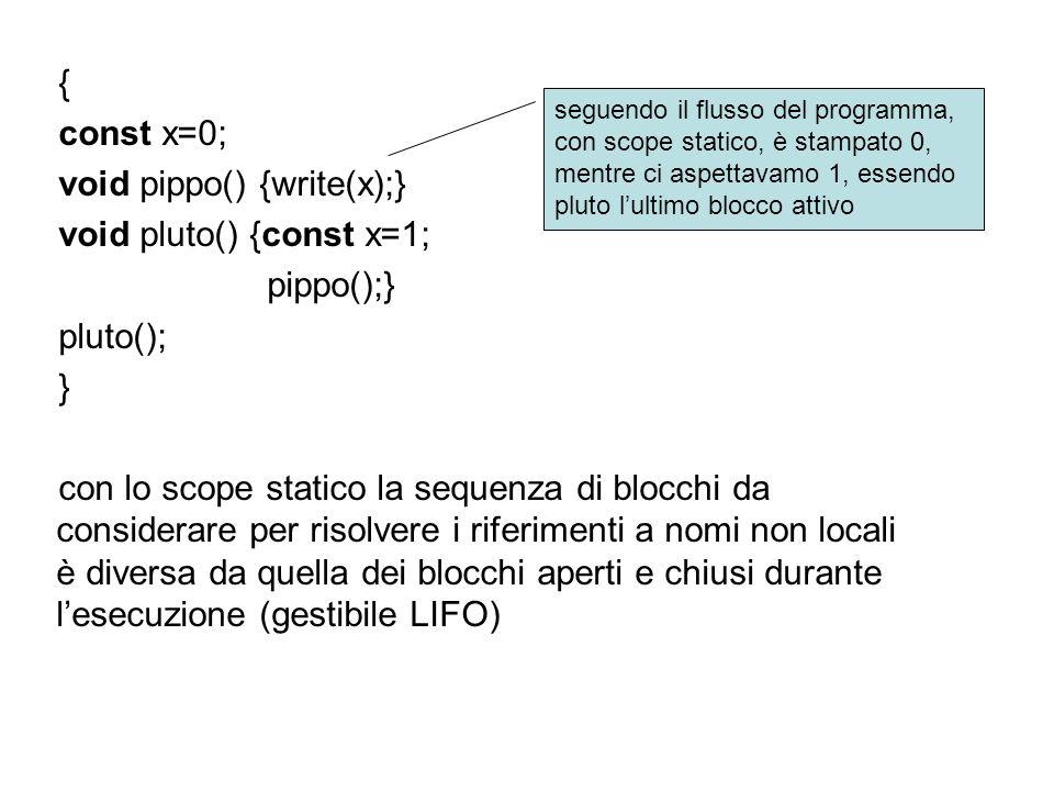 { const x=0; void pippo() {write(x);} void pluto() {const x=1; pippo();} pluto(); } con lo scope statico la sequenza di blocchi da considerare per risolvere i riferimenti a nomi non locali è diversa da quella dei blocchi aperti e chiusi durante lesecuzione (gestibile LIFO) seguendo il flusso del programma, con scope statico, è stampato 0, mentre ci aspettavamo 1, essendo pluto lultimo blocco attivo