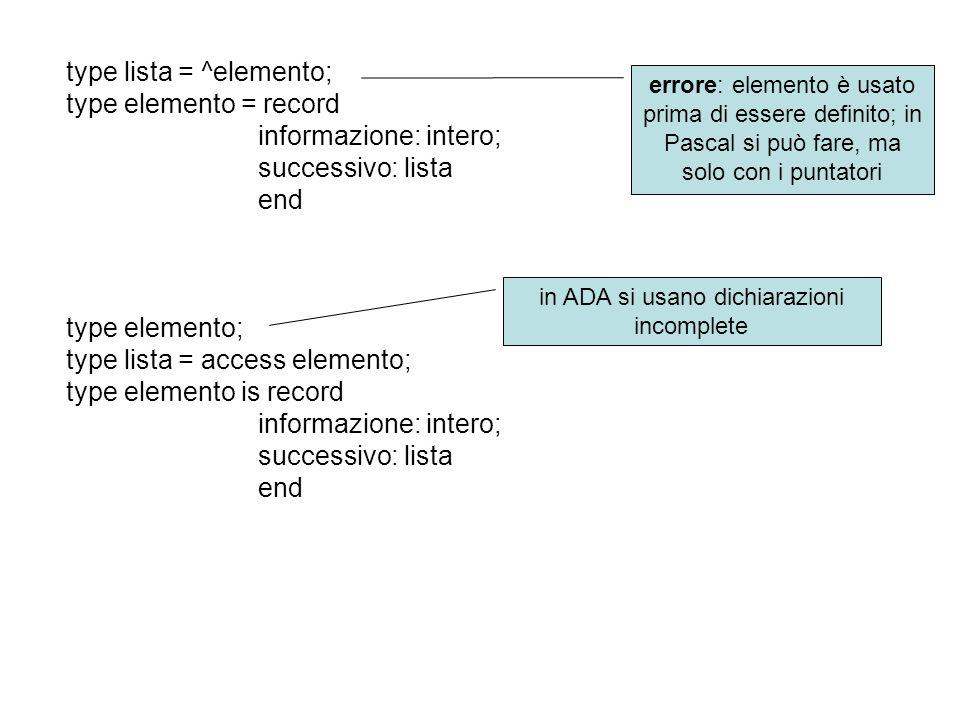errore: elemento è usato prima di essere definito; in Pascal si può fare, ma solo con i puntatori in ADA si usano dichiarazioni incomplete type lista = ^elemento; type elemento = record informazione: intero; successivo: lista end type elemento; type lista = access elemento; type elemento is record informazione: intero; successivo: lista end