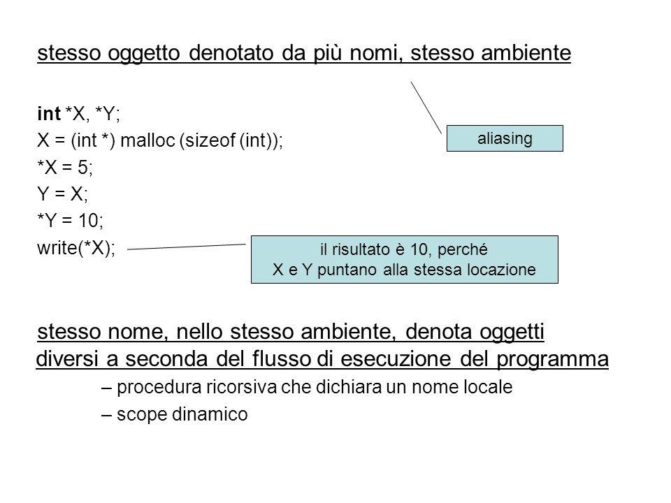 stesso oggetto denotato da più nomi, stesso ambiente int *X, *Y; X = (int *) malloc (sizeof (int)); *X = 5; Y = X; *Y = 10; write(*X); stesso nome, nello stesso ambiente, denota oggetti diversi a seconda del flusso di esecuzione del programma – procedura ricorsiva che dichiara un nome locale – scope dinamico aliasing il risultato è 10, perché X e Y puntano alla stessa locazione