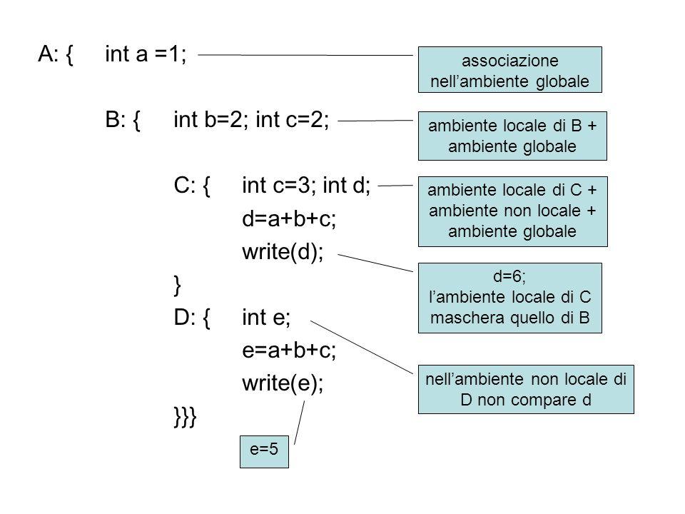 A: {int a =1; B: {int b=2; int c=2; C: {int c=3; int d; d=a+b+c; write(d); } D: {int e; e=a+b+c; write(e); }}} associazione nellambiente globale ambiente locale di B + ambiente globale d=6; lambiente locale di C maschera quello di B e=5 ambiente locale di C + ambiente non locale + ambiente globale nellambiente non locale di D non compare d