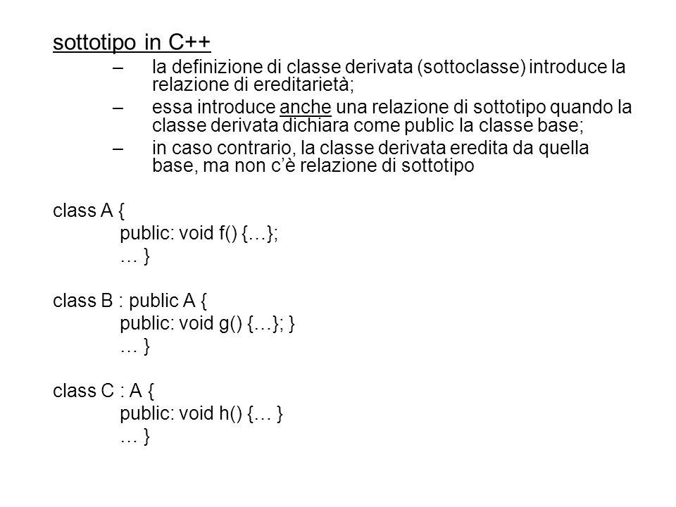 sottotipo in C++ –la definizione di classe derivata (sottoclasse) introduce la relazione di ereditarietà; –essa introduce anche una relazione di sottotipo quando la classe derivata dichiara come public la classe base; –in caso contrario, la classe derivata eredita da quella base, ma non cè relazione di sottotipo class A { public: void f() {…}; … } class B : public A { public: void g() {…}; } … } class C : A { public: void h() {… } … }