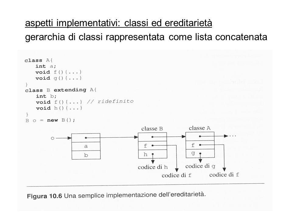 aspetti implementativi: classi ed ereditarietà gerarchia di classi rappresentata come lista concatenata
