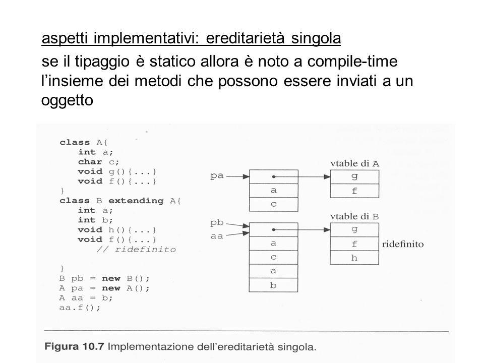 aspetti implementativi: ereditarietà singola se il tipaggio è statico allora è noto a compile-time linsieme dei metodi che possono essere inviati a un