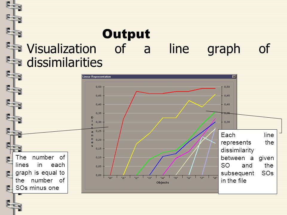 Fare clic per modificare lo stile del titolo dello schema zFare clic per modificare gli stili del testo dello schema ySecondo livello xTerzo livello Quarto livello –Quinto livello 55 Output Visualization of a line graph of dissimilarities Each line represents the dissimilarity between a given SO and the subsequent SOs in the file The number of lines in each graph is equal to the number of SOs minus one