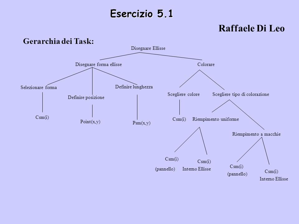 Esercizio 5.1 Gerarchia dei Task: Disegnare Ellisse Disegnare forma ellisseColorare Selezionare forma Definire posizione Definire lunghezza Scegliere