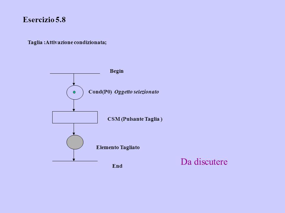 Esercizio 5.8 Taglia :Attivazione condizionata; Cond(P0) Oggetto selezionato CSM (Pulsante Taglia ) Elemento Tagliato Begin End Da discutere