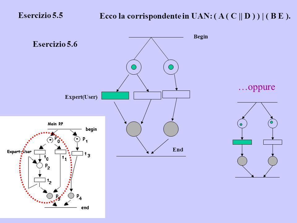 Esercizio 5.5 Ecco la corrispondente in UAN: ( A ( C || D ) ) | ( B E ). Esercizio 5.6 End Begin Expert(User) …oppure