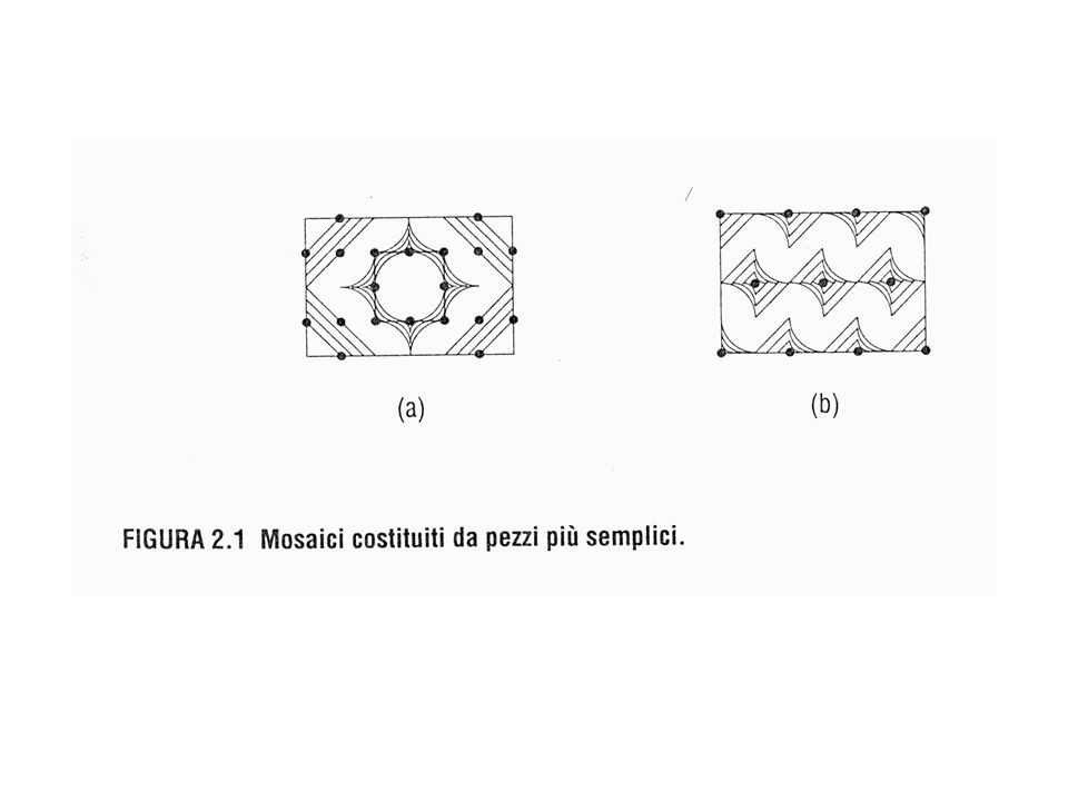 sintassi di espressioni che denotano mosaici E è una espressione se E è a E è b E è ruota(E 1 ) e E 1 è unespressione E è unisci(E 1,E 2 ), e E 1 e E 2 sono espressioni niente altro è espressione ::= a | b | ruota( ) | unisci(, )