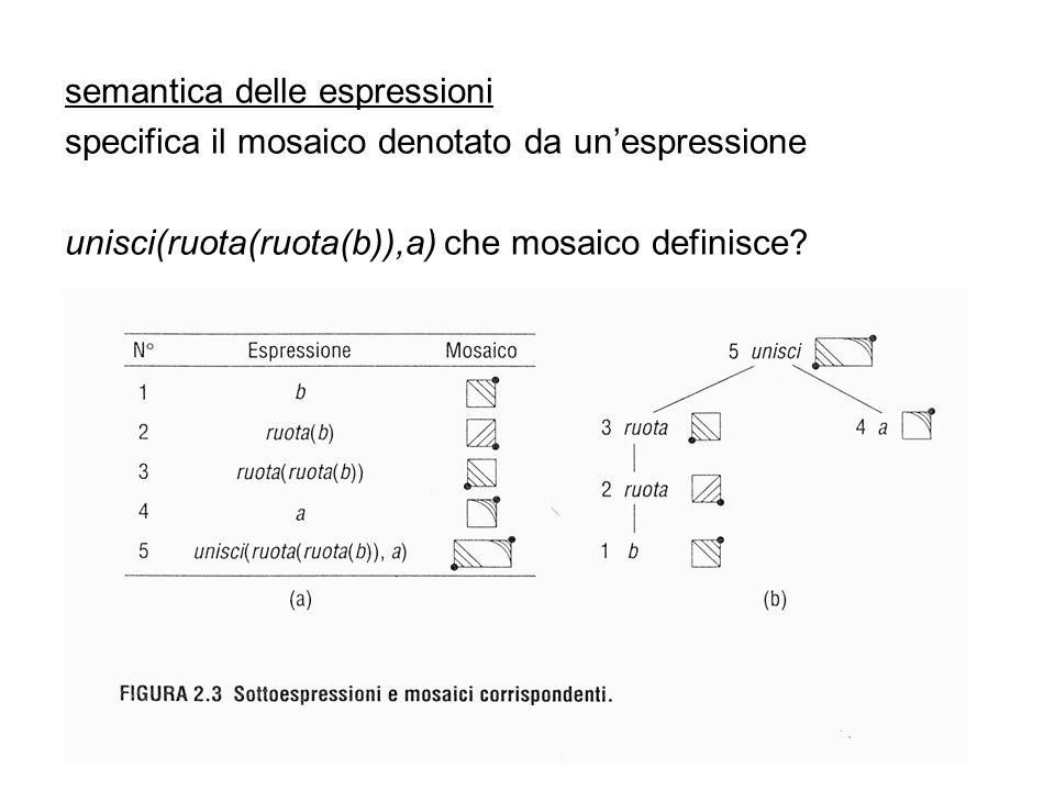 funzioni definite dallutente fun controruota(x) = ruota(ruota(ruota(x))) fun impila(x,y) = controruota(unisci(ruota(y),ruota(x)))