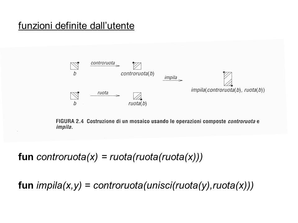 dichiarazioni locali let in end let fun controruota(x) = ruota(ruota(ruota(x))) fun impila(x,y) = controruota(unisci(ruota(y),ruota(x))) in impila(controruota(b),ruota(b)) denota il mosaico precedente espressione let o let-binding