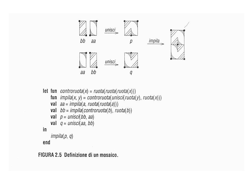 datatype binalbero= foglia | nonfoglia of binalbero * binalbero foglia nonfoglia(foglia, foglia) nonfoglia(foglia, nonfoglia(foglia, foglia)) definizione ricorsiva
