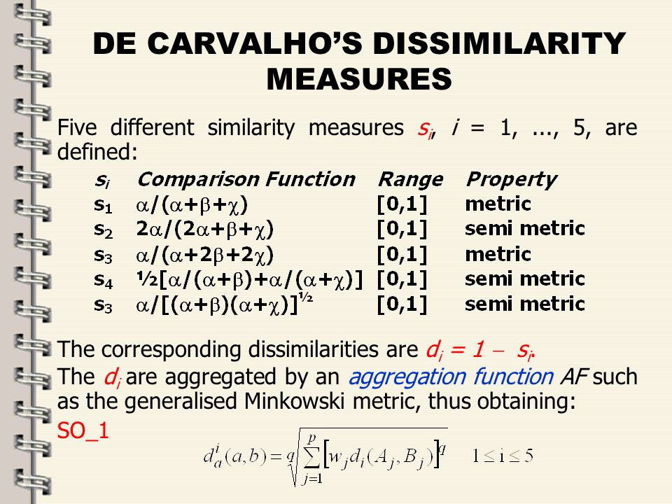 Fare clic per modificare lo stile del titolo dello schema zFare clic per modificare gli stili del testo dello schema ySecondo livello xTerzo livello Quarto livello –Quinto livello 17 DE CARVALHOS DISSIMILARITY MEASURES Five different similarity measures s i, i = 1,..., 5, are defined: The corresponding dissimilarities are d i = 1 s i.