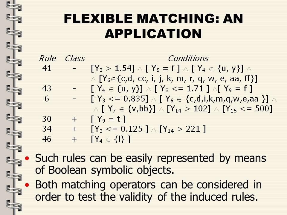 Fare clic per modificare lo stile del titolo dello schema zFare clic per modificare gli stili del testo dello schema ySecondo livello xTerzo livello Quarto livello –Quinto livello 37 FLEXIBLE MATCHING: AN APPLICATION Such rules can be easily represented by means of Boolean symbolic objects.