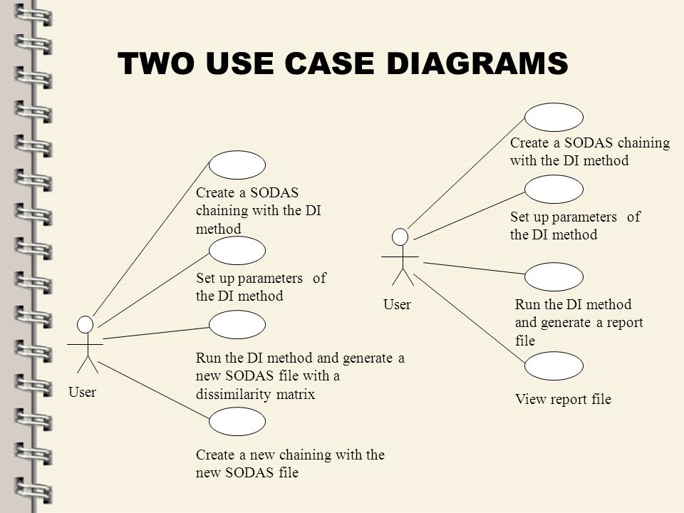 Fare clic per modificare lo stile del titolo dello schema zFare clic per modificare gli stili del testo dello schema ySecondo livello xTerzo livello Quarto livello –Quinto livello 40 TWO USE CASE DIAGRAMS Run the DI method and generate a new SODAS file with a dissimilarity matrix User Create a new chaining with the new SODAS file Create a SODAS chaining with the DI method Set up parameters of the DI method Run the DI method and generate a report file User View report file Create a SODAS chaining with the DI method Set up parameters of the DI method
