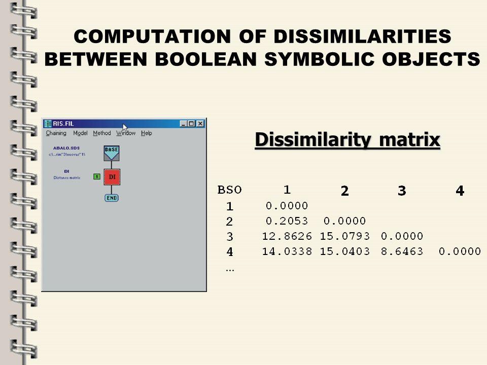 Fare clic per modificare lo stile del titolo dello schema zFare clic per modificare gli stili del testo dello schema ySecondo livello xTerzo livello Quarto livello –Quinto livello 6 COMPUTATION OF DISSIMILARITIES BETWEEN BOOLEAN SYMBOLIC OBJECTS Dissimilarity matrix