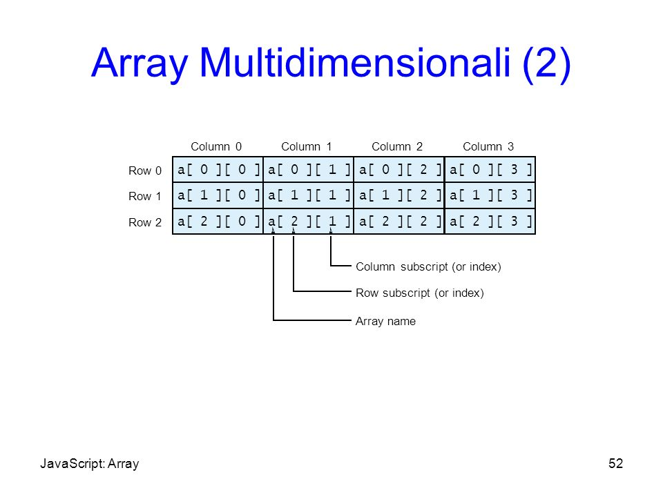 Array Multidimensionali (2) 52 a[ 1 ][ 0 ]a[ 1 ][ 1 ]a[ 1 ][ 2 ]a[ 1 ][ 3 ] Row 0 Row 1 Row 2 Column 0Column 1Column 2Column 3 Row subscript (or index