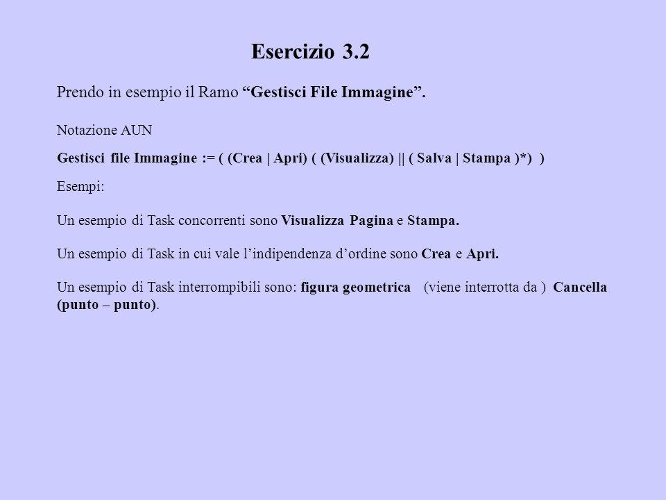 Esercizio 3.2 Prendo in esempio il Ramo Gestisci File Immagine. Notazione AUN Gestisci file Immagine := ( (Crea | Apri) ( (Visualizza) || ( Salva | St