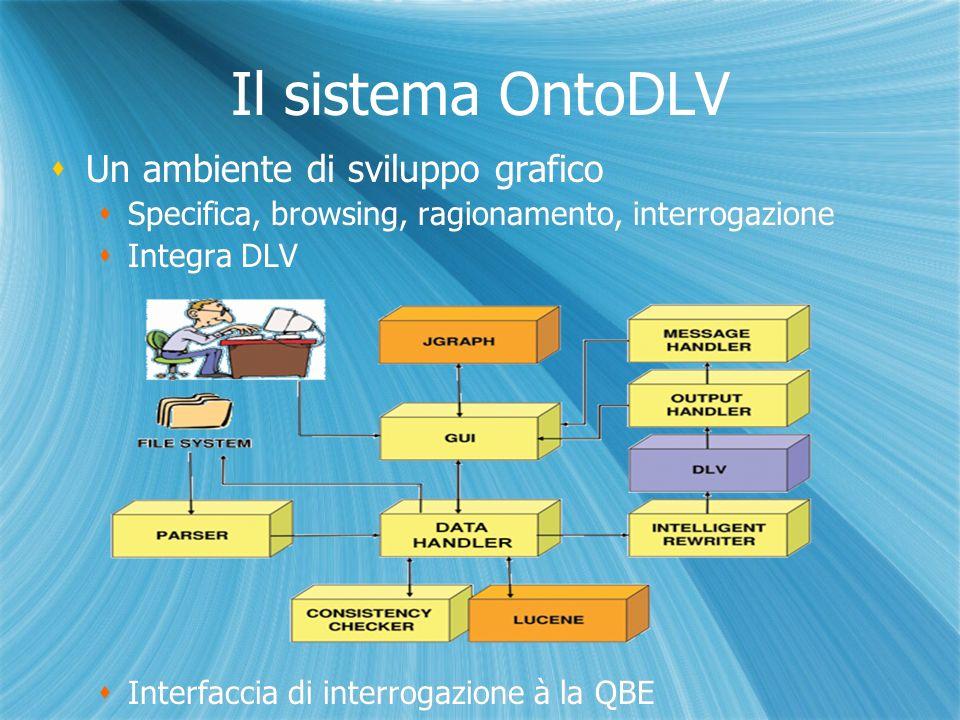 Il sistema OntoDLV Un ambiente di sviluppo grafico Specifica, browsing, ragionamento, interrogazione Integra DLV Interfaccia di interrogazione à la QBE Un ambiente di sviluppo grafico Specifica, browsing, ragionamento, interrogazione Integra DLV Interfaccia di interrogazione à la QBE