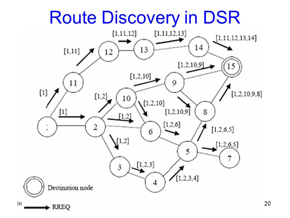 Introduzione MANET20 Route Discovery in DSR