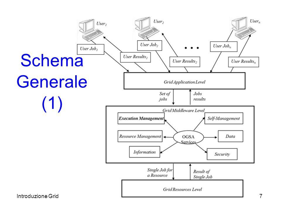 Introduzione Grid7 Schema Generale (1)