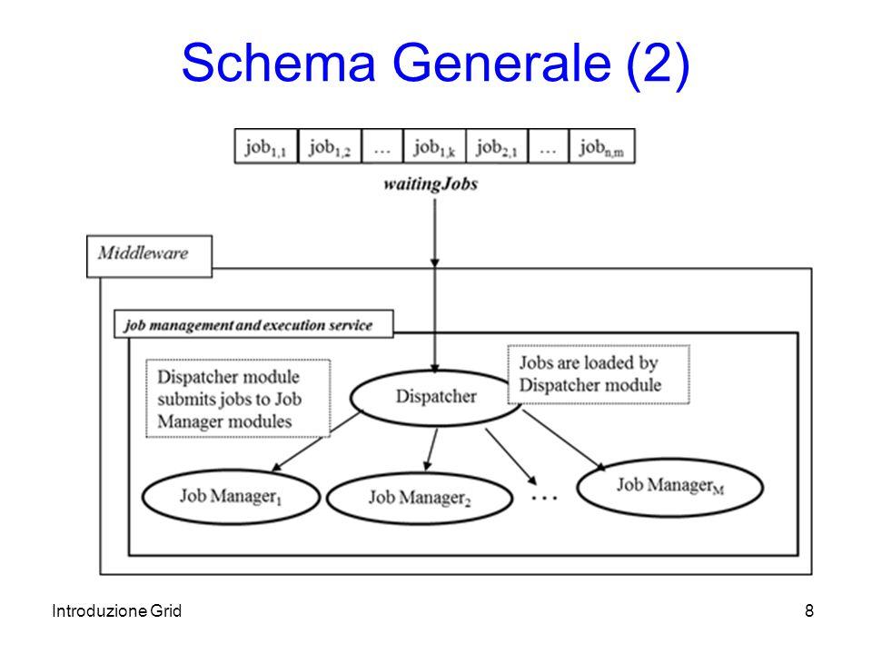 Introduzione Grid8 Schema Generale (2)