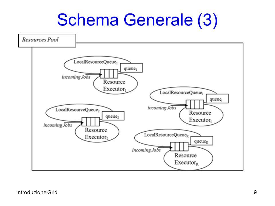 Introduzione Grid10 Tipi di Job Sequenziali / Batch Paralleli CheckPoint Interattivi DAG (job con interdipendenze, che possono essere modellati da un Grafo Diretto Aciclico) Partizionabili