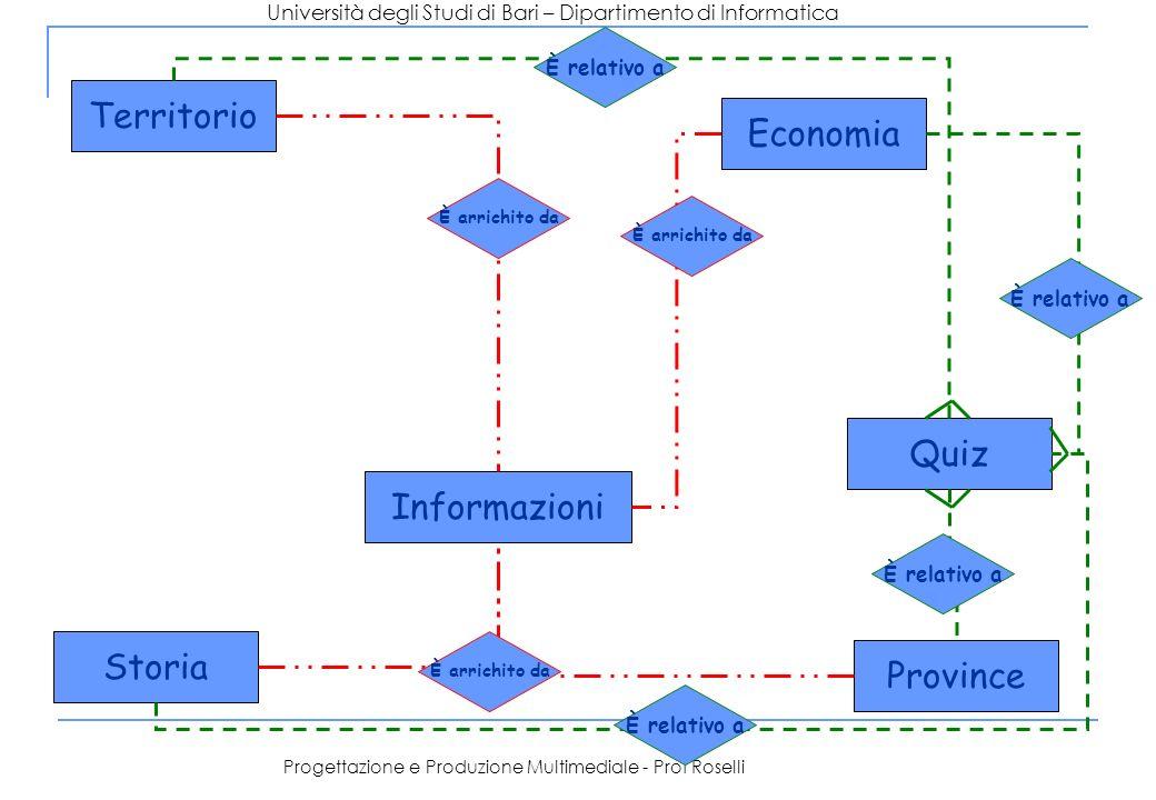 Università degli Studi di Bari – Dipartimento di Informatica Progettazione e Produzione Multimediale - Prof Roselli Territorio Quiz Informazioni Provi