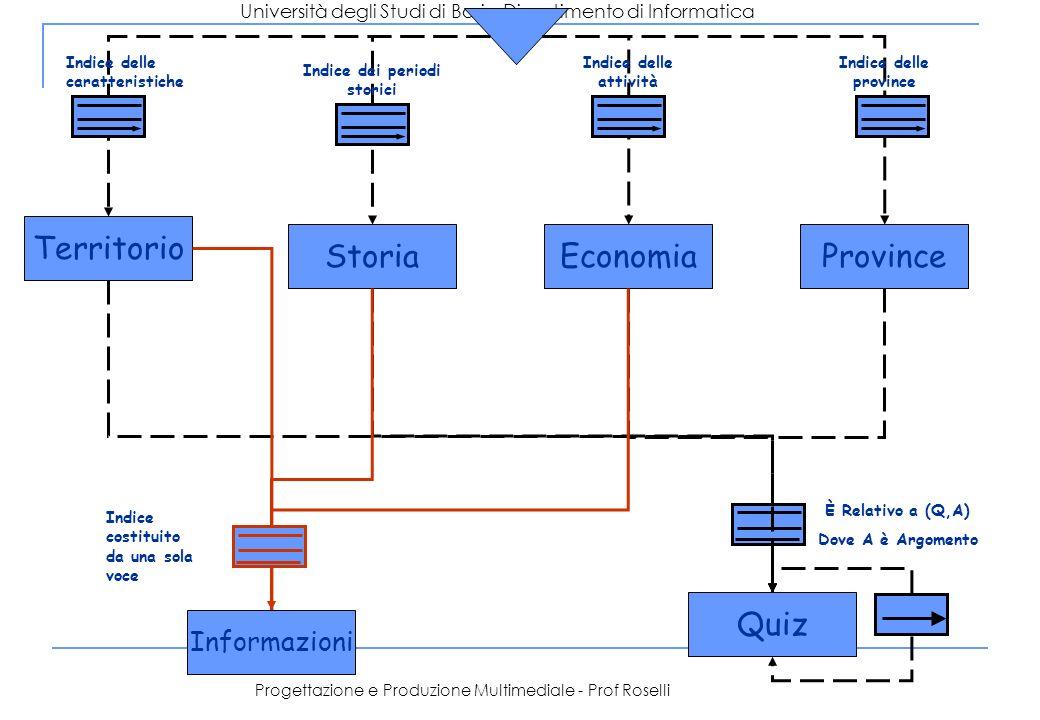 Università degli Studi di Bari – Dipartimento di Informatica Progettazione e Produzione Multimediale - Prof Roselli Territorio Informazioni StoriaEcon