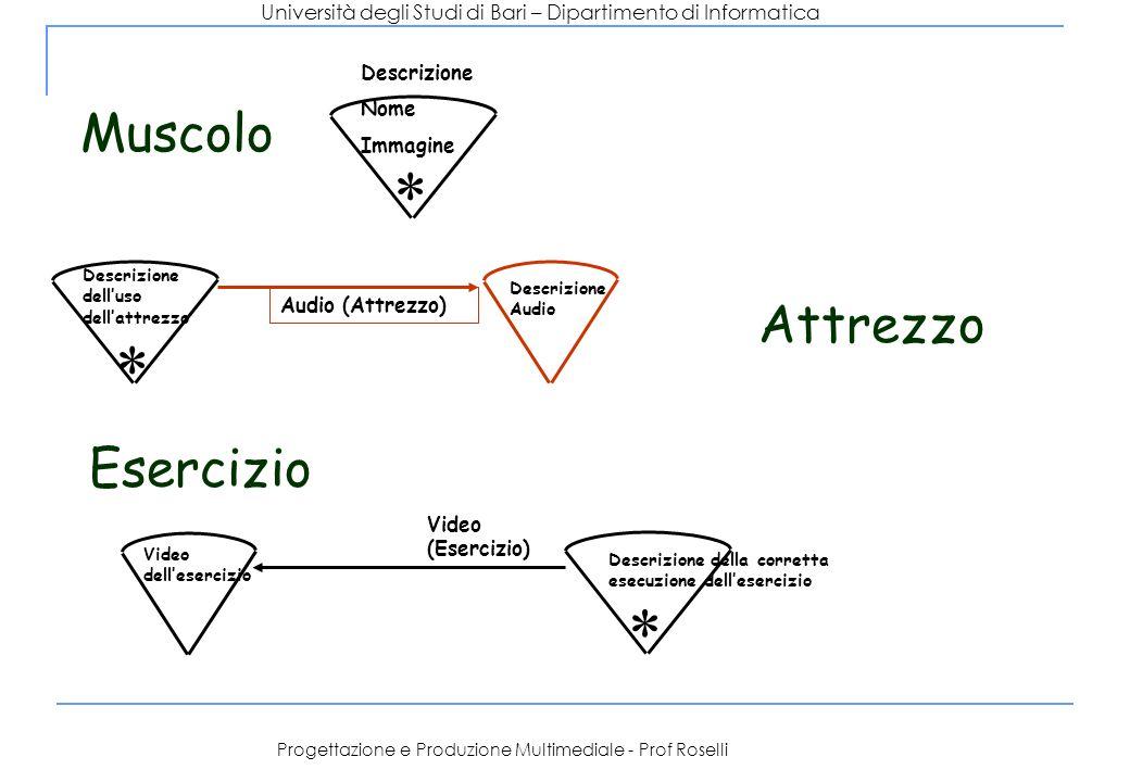 Università degli Studi di Bari – Dipartimento di Informatica Progettazione e Produzione Multimediale - Prof Roselli Descrizione Nome Immagine * Descri