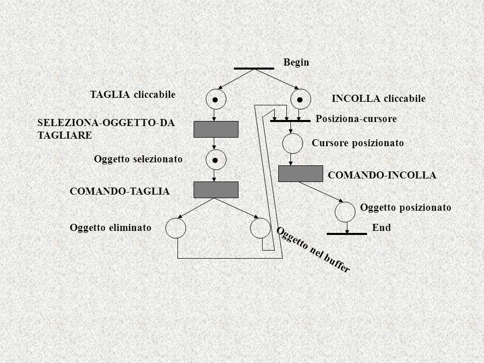 Begin End TAGLIA cliccabile INCOLLA cliccabile SELEZIONA-OGGETTO-DA TAGLIARE COMANDO-TAGLIA Oggetto eliminato Oggetto nel buffer.. Posiziona-cursore O
