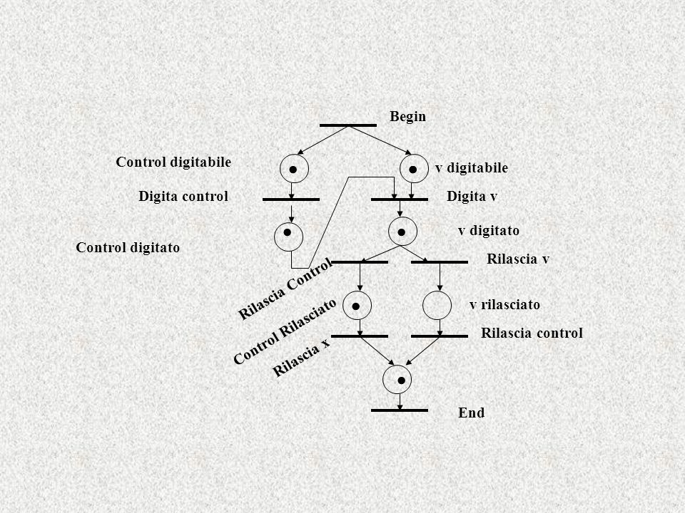 Begin End Control digitabile v digitabile Digita control Control digitato Rilascia x Digita v Rilascia v v rilasciato v digitato Control Rilasciato Ri