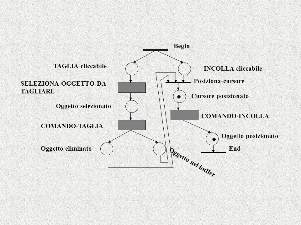Begin End TAGLIA cliccabile INCOLLA cliccabile SELEZIONA-OGGETTO-DA TAGLIARE COMANDO-TAGLIA Oggetto eliminato Oggetto nel buffer Posiziona-cursore Ogg