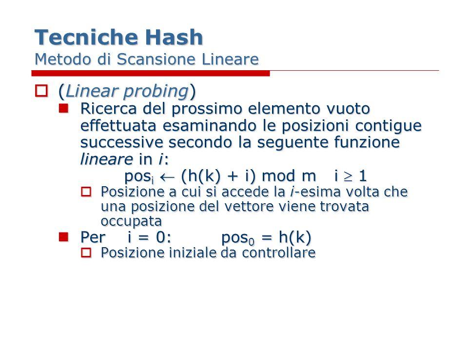 Tecniche Hash Metodo di Scansione Lineare (Linear probing) (Linear probing) Ricerca del prossimo elemento vuoto effettuata esaminando le posizioni contigue successive secondo la seguente funzione lineare in i: Ricerca del prossimo elemento vuoto effettuata esaminando le posizioni contigue successive secondo la seguente funzione lineare in i: pos i (h(k) + i) mod mi 1 Posizione a cui si accede la i-esima volta che una posizione del vettore viene trovata occupata Posizione a cui si accede la i-esima volta che una posizione del vettore viene trovata occupata Per i = 0:pos 0 = h(k) Per i = 0:pos 0 = h(k) Posizione iniziale da controllare Posizione iniziale da controllare