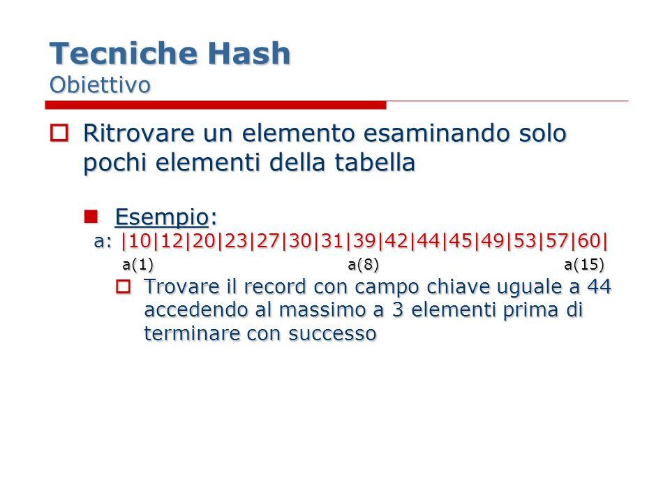 Tecniche Hash Obiettivo Ritrovare un elemento esaminando solo pochi elementi della tabella Ritrovare un elemento esaminando solo pochi elementi della tabella Esempio: Esempio: a: |10|12|20|23|27|30|31|39|42|44|45|49|53|57|60| a(1) a(8) a(15) a(1) a(8) a(15) Trovare il record con campo chiave uguale a 44 accedendo al massimo a 3 elementi prima di terminare con successo Trovare il record con campo chiave uguale a 44 accedendo al massimo a 3 elementi prima di terminare con successo