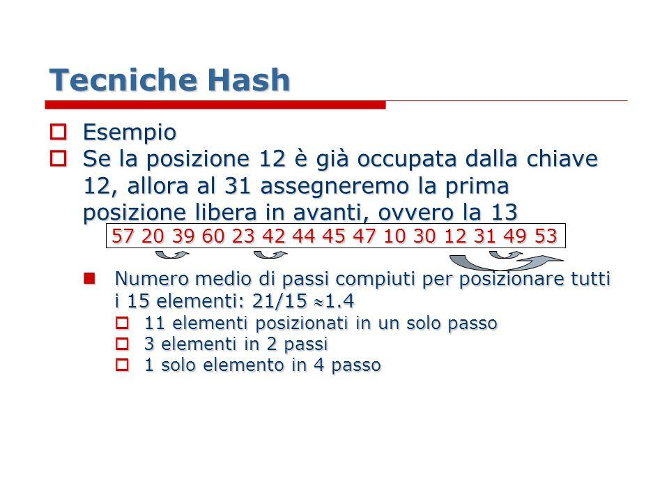 Tecniche Hash Esempio Esempio Se la posizione 12 è già occupata dalla chiave 12, allora al 31 assegneremo la prima posizione libera in avanti, ovvero la 13 Se la posizione 12 è già occupata dalla chiave 12, allora al 31 assegneremo la prima posizione libera in avanti, ovvero la 13 57 20 39 60 23 42 44 45 47 10 30 12 31 49 53 Numero medio di passi compiuti per posizionare tutti i 15 elementi: 21/15 1.4 Numero medio di passi compiuti per posizionare tutti i 15 elementi: 21/15 1.4 11 elementi posizionati in un solo passo 11 elementi posizionati in un solo passo 3 elementi in 2 passi 3 elementi in 2 passi 1 solo elemento in 4 passo 1 solo elemento in 4 passo